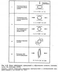 Рис. 4.18. Фазы деформации, приводящей к образованию кливажа сланцеватости