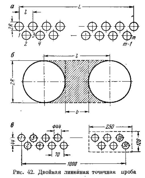 Рис. 42. Двойная линейная точечная проба