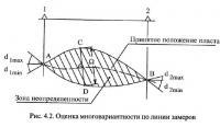 Рис. 4.2. Оценка многовариантности по линии замеров