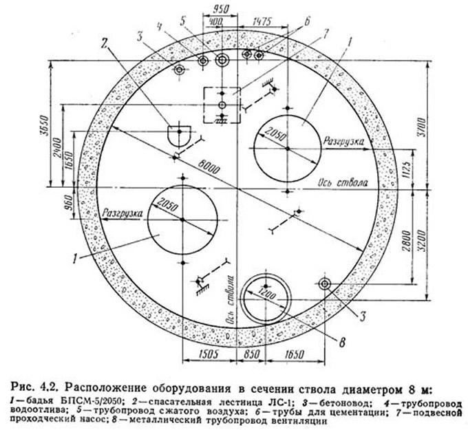 Рис. 4.2. Расположение оборудования в сечении ствола диаметром 8 м