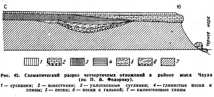 Рис. 42. Схематический разрез четвертичных отложений в районе мыса Чауда