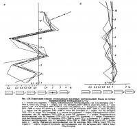 Рис. 4.26. Корреляция жидких углеводородов различных месторождений Ямала