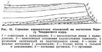 Рис. 43. Строение карангатских отложений на восточном берегу Чокракского озера
