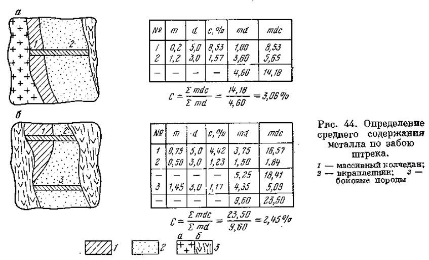 Рис. 44. Определение среднего содержания моталла по забою штрека