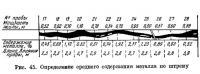 Рис. 45. Определение среднего содержания металла по штреку