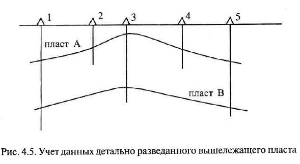 Рис. 4.5. Учет данных детально разведанного вышележащего пласта