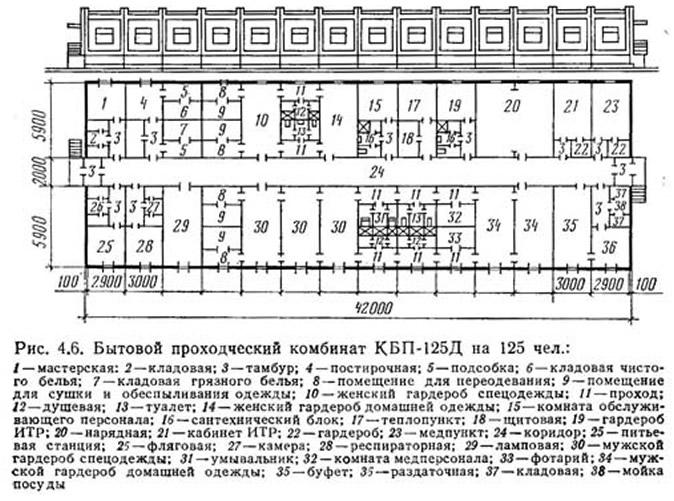 Рис. 4.6. Бытовой проходческий комбинат КБП-125Д на 125 чел.