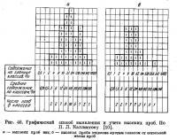 Рис. 46. Графический способ выявления и учета высоких проб