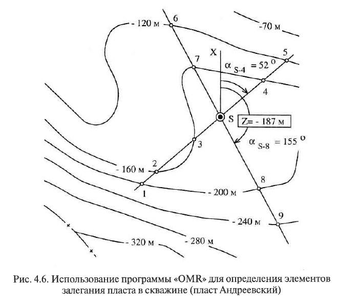 Рис. 4.6. Использование программы «OMR» для определения залегания пласта