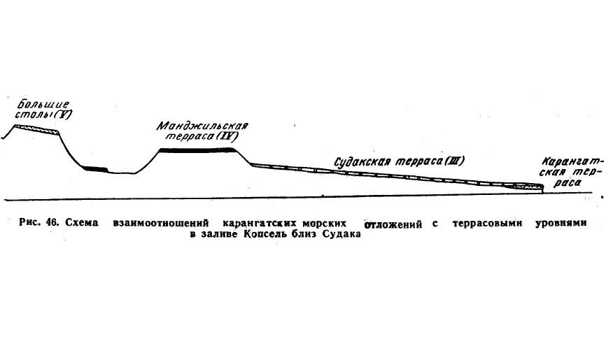 Рис. 46. Схема взаимоотношений карангатских морских отложений с террасовыми уровнями