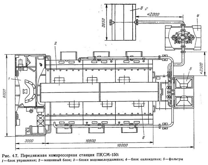 Рис. 4.7. Передвижная компрессорная станция ПКСМ-150