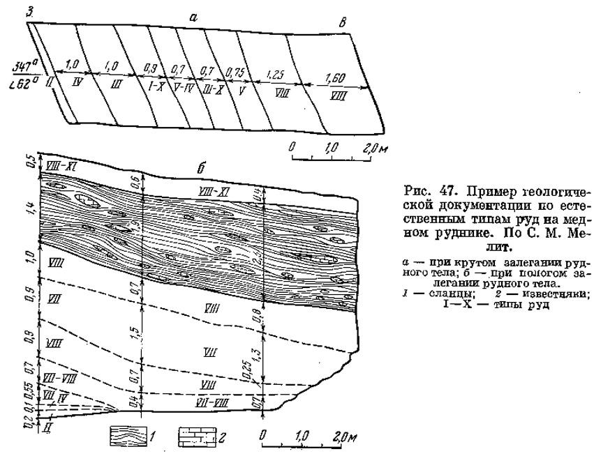 Рис. 47. Пример геологической документации по естественным типам руд на медном руднике