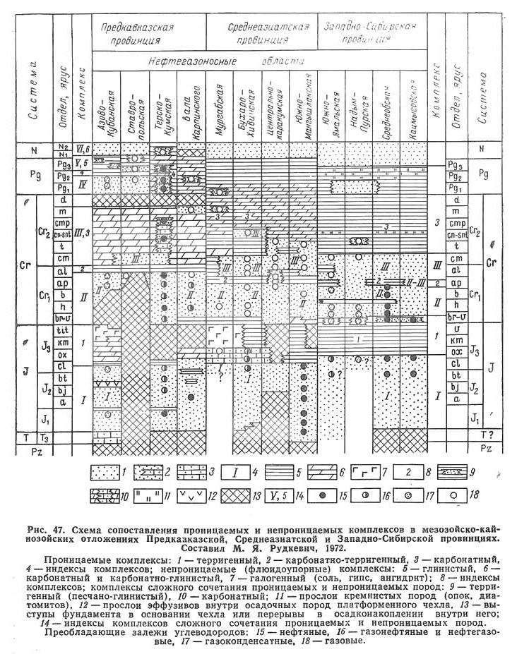 Рис. 47. Схема сопоставления проницаемых и непроницаемых комплексов