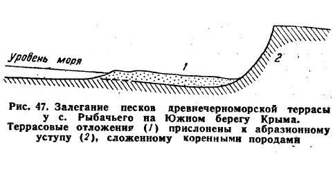 Рис. 47. Залегание песков древнечерноморской террасы у с. Рыбачьего