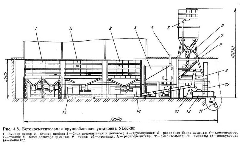 Рис. 4.8. Бетоносмесительная крупноблочная установка УБК-30