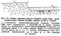 Рис. 48. Схема строения берега Черного моря близ древнегреческого города Истрия