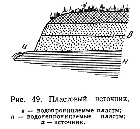 Рис. 49. Пластовый источник