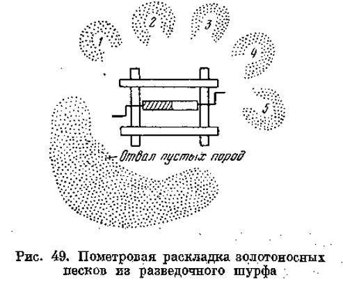 Рис. 49. Пометровая раскладка золотоносных песков из разведочного шурфа