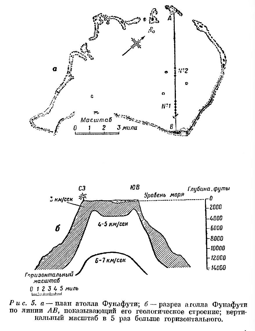 Рис. 5. а — план атолла Фунафути; б — разрез атолла Фунафути