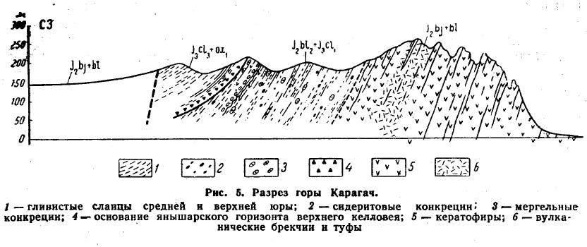 Рис. 5. Разрез горы Карагач