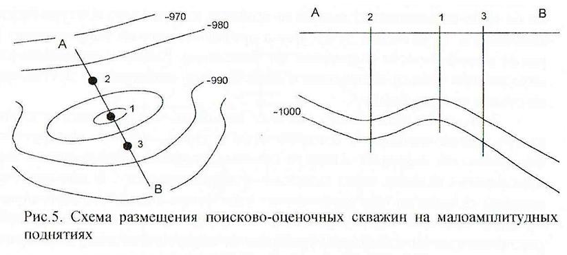 Рис. 5. Схема размещения поисково-оценочных скважин на малоамплитудных поднятиях