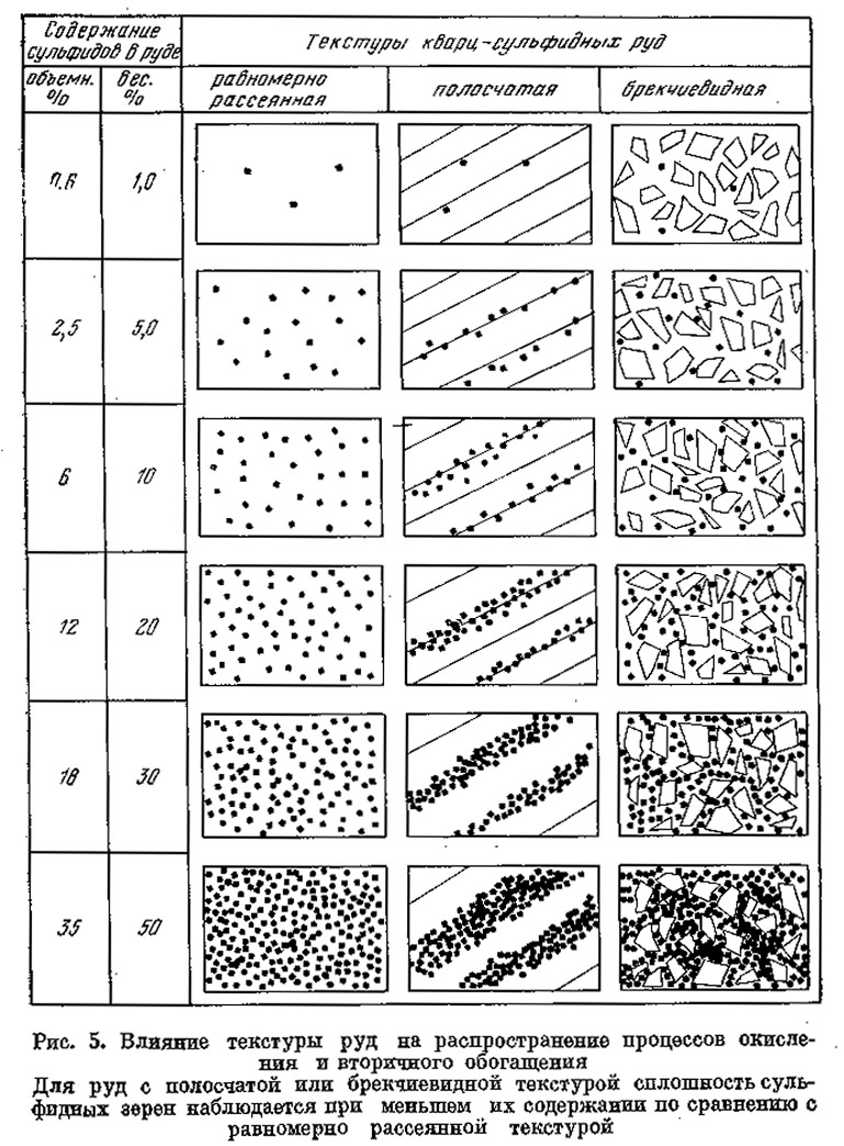 Рис. 5. Влияние текстуры руд на распространение процессов окисления