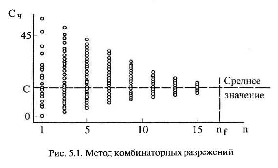 Рис. 5.1. Метод комбинаторных разрежений