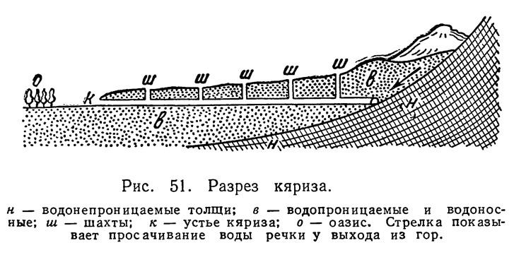 Рис. 51. Разрез кяриза
