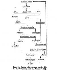 Рис. 51. Схема обогащения проб