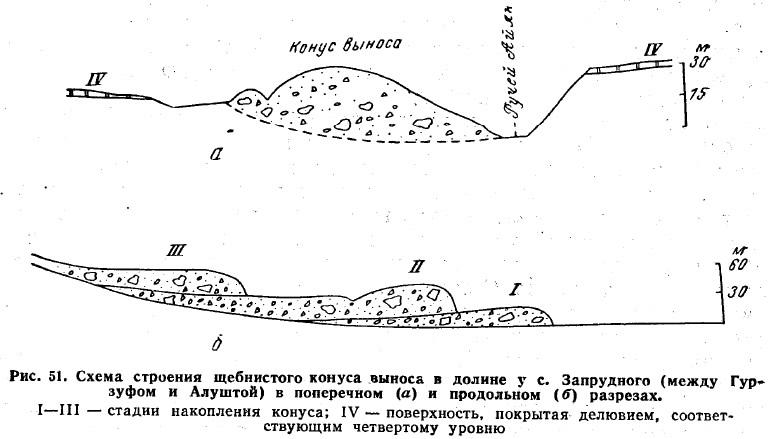 Рис. 51. Схема строения щебнистого конуса выноса в долине у с. Запрудного