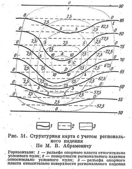 Рис. 51. Структурная карта с учетом регионального падения