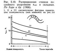 Рис. 5.10. Распределение степени послойного укорочения в складках