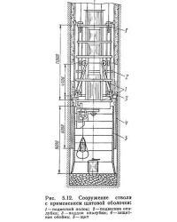 Рис. 5.12. Сооружение ствола с применением щитовой оболочки