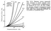 Рис. 5.13. Процесс роста межслойных складок в слоях равной мощности