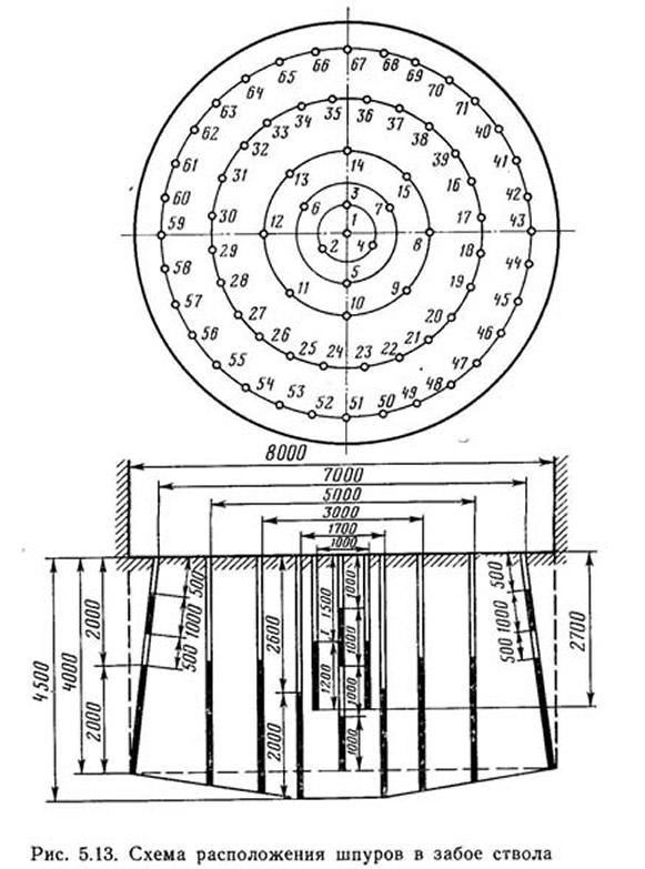 Рис. 5.13. Схема расположения шпуров в забое ствола