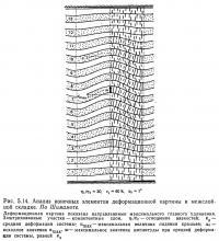 Рис. 5.14. Анализ конечных элементов деформационной картины в межслойной складке