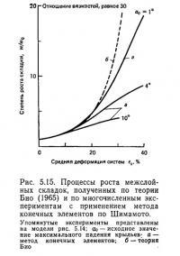 Рис. 5.15. Процессы роста межслойных складок