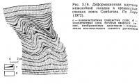 Рис. 5.18. Деформационная картина межслойной складки в кремнистых сланцах пояса Самбагава