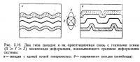 Рис. 5.19. Два типа складок и их ориентационная связь с главными осями