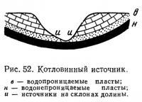 Рис. 52. Котловинный источник