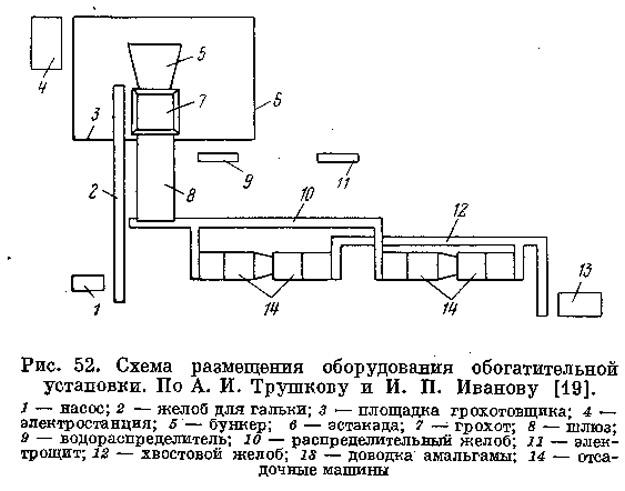 Рис. 52. Схема размещения оборудования обогатительной установки