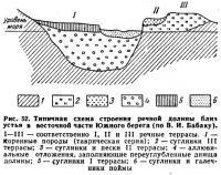 Рис. 52. Типичная схема строения речной долины близ устья в восточной части Южного берега