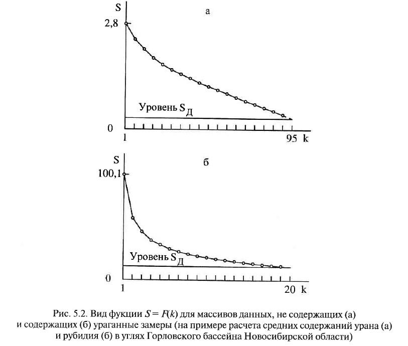 Рис. 5.2. Вид фукции S=F(k) для массивов данных