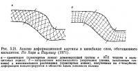 Рис. 5.21. Анализ деформационной картины в кинкбанде слоя, обогащенного кальцитом