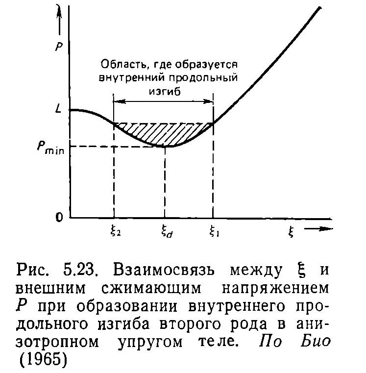 Рис. 5.23. Взаимосвязь между ξ и внешним сжимающим напряжением Р