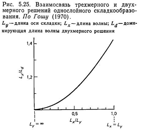 Рис. 5.25. Взаимосвязь трехмерного и двухмерного решений однослойного складкообразования