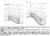 Рис. 5.27. Анализ деформаций вязких складок изгиба методом конечных элементов