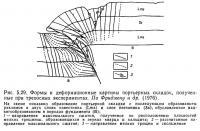 Рис. 5.29. Формы и деформационные картины портьерных складок