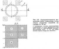 Рис. 5.3. Последовательность выполнения работ сооружения устья ствола открытым способом