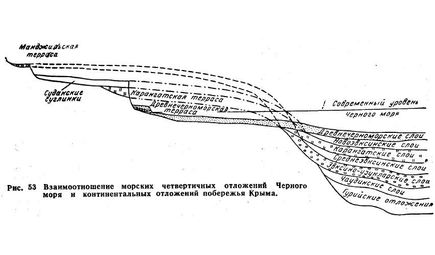 Рис. 53. Взаимоотношение морских четвертичных отложений Черного моря
